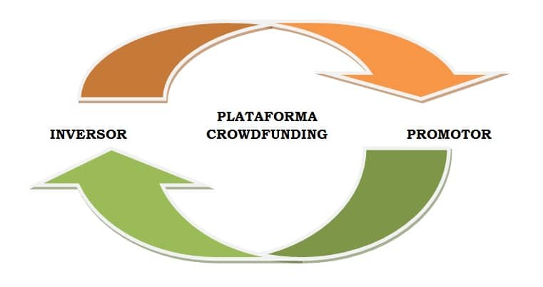 crowdfunding: gráfico acerca de en qué consiste